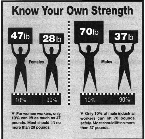 own-strength