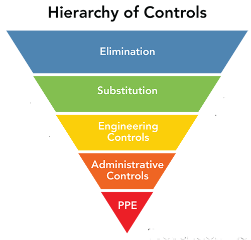 hierarchy-controls