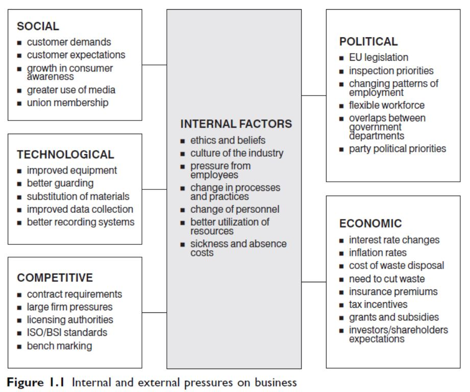 internal-and-external-pressures-on-business
