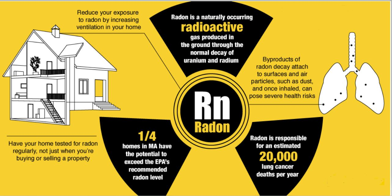 The Risks of Radon Gas