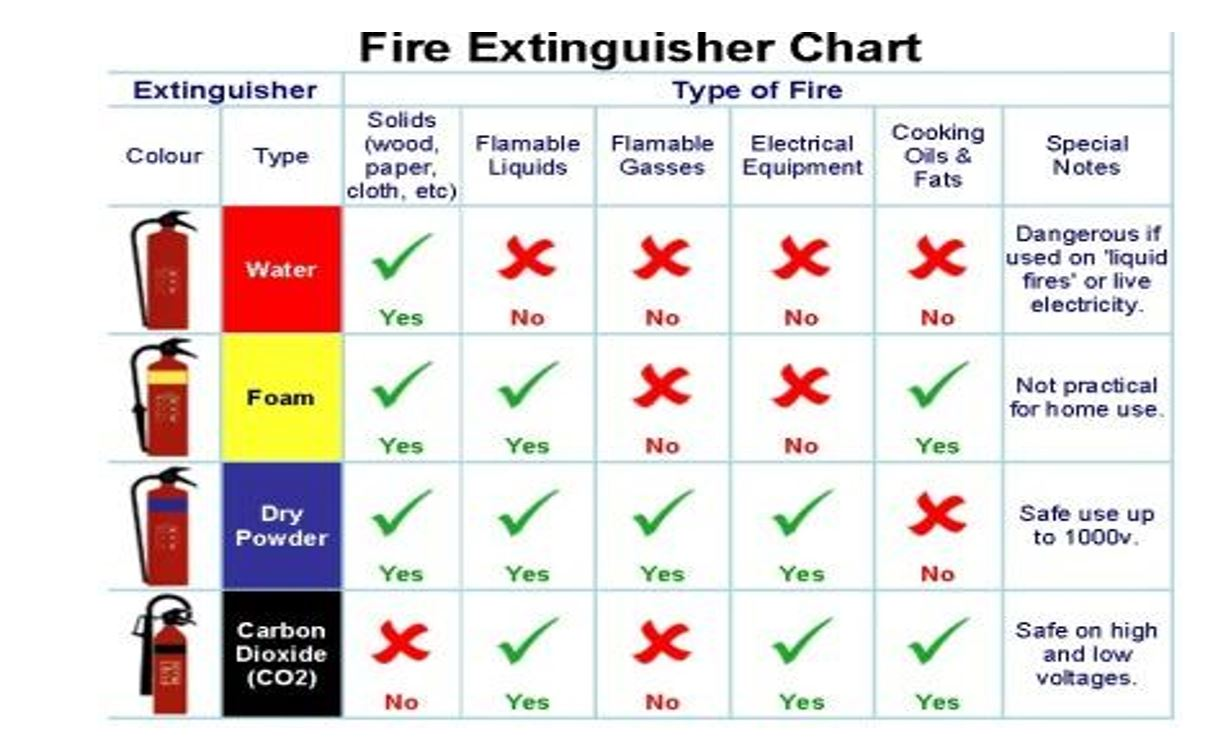fire-exttinguisher-chart