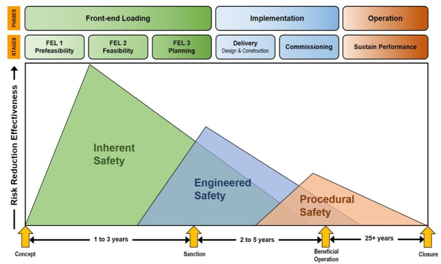 Templates:Process ٍSafety Management Program