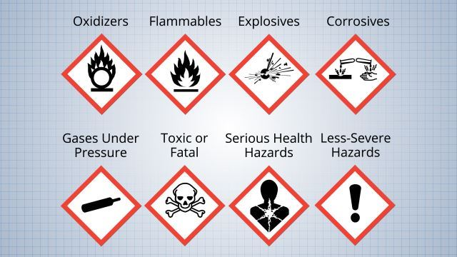hazardous-material-labeling