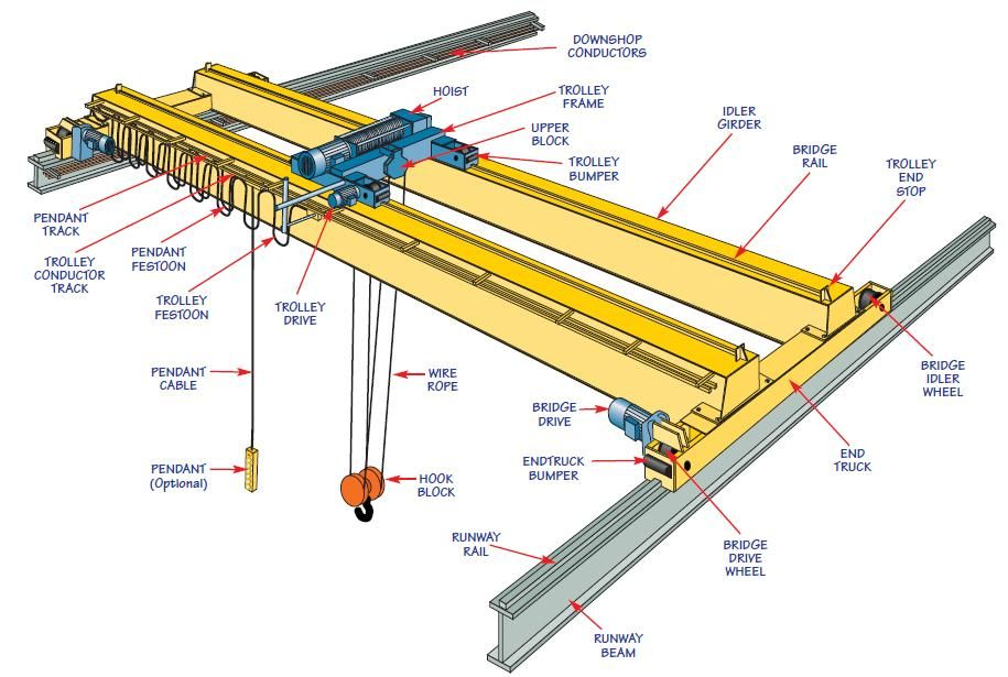 Templates Overhead And Gantry Cranes Program