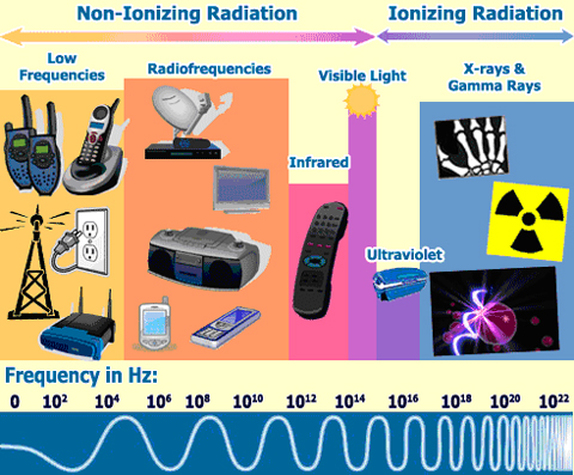 source-of-radiation